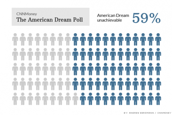 140603051910-american-dream-poll-american-dream-620xa