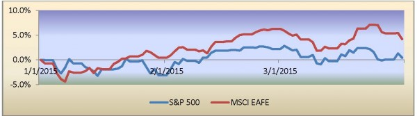 S&P-EAFE picture