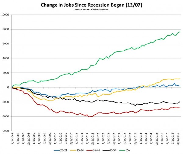 Change in jobs since recession began
