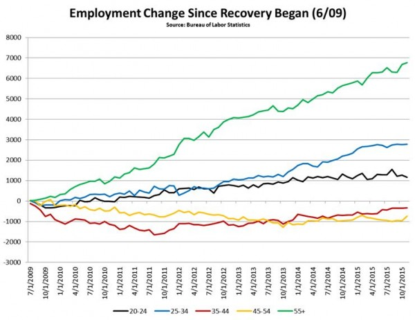 Change in jobs since recovery
