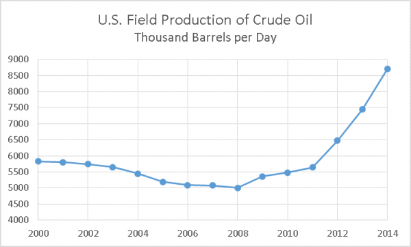 US Oil Porduction