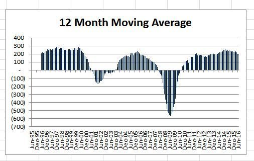 Change in Non Farm Payroll 12 Month Moving Average