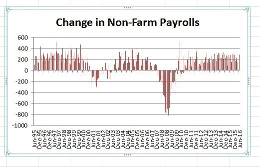 Change in Non Farm Payrolls